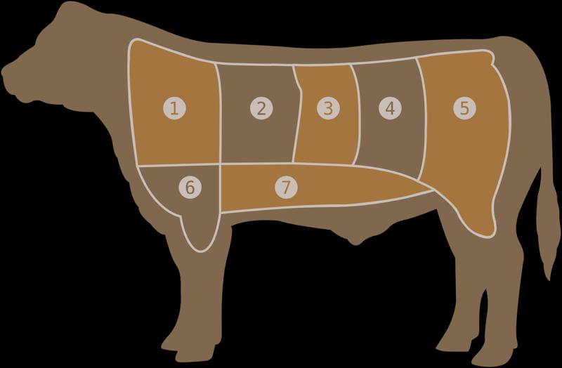 牛の食べられる部位のグラフ